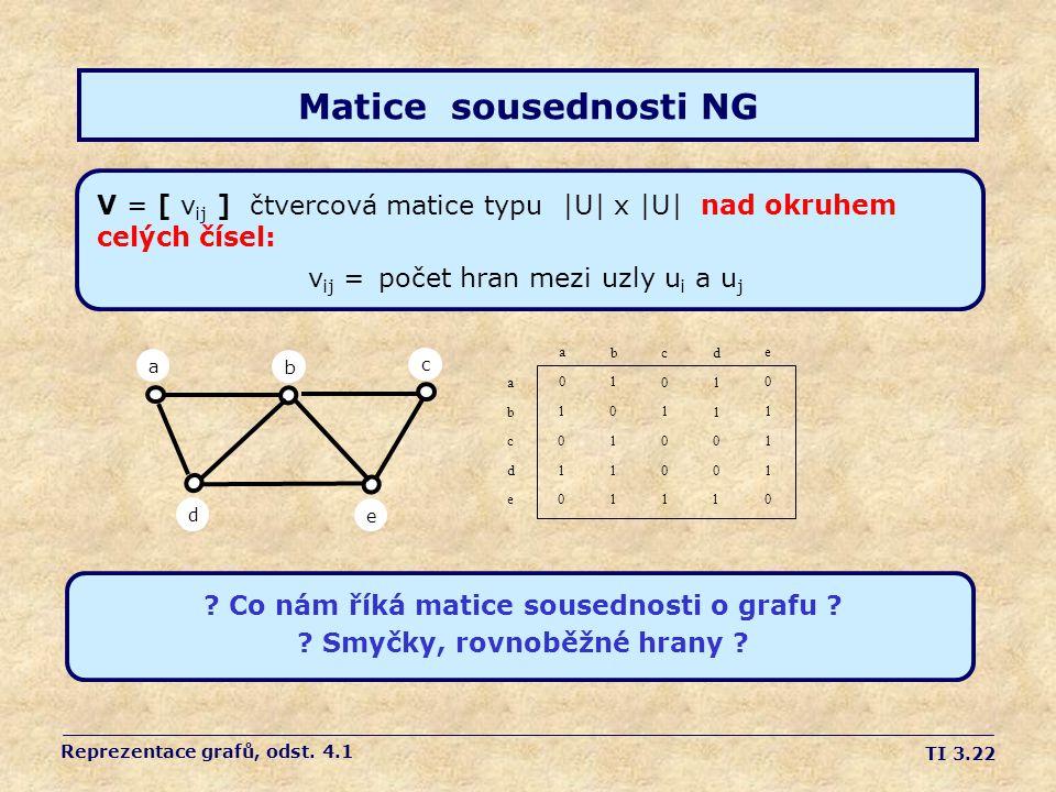 Matice sousednosti NG V = [ vij ] čtvercová matice typu |U| x |U| nad okruhem celých čísel: vij = počet hran mezi uzly ui a uj.
